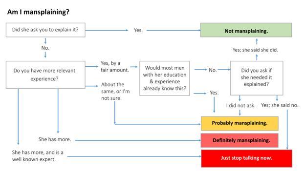 Awesome Bbc Capital Mansplaining Explained In One Simple Chart Wiring Cloud Lukepaidewilluminateatxorg