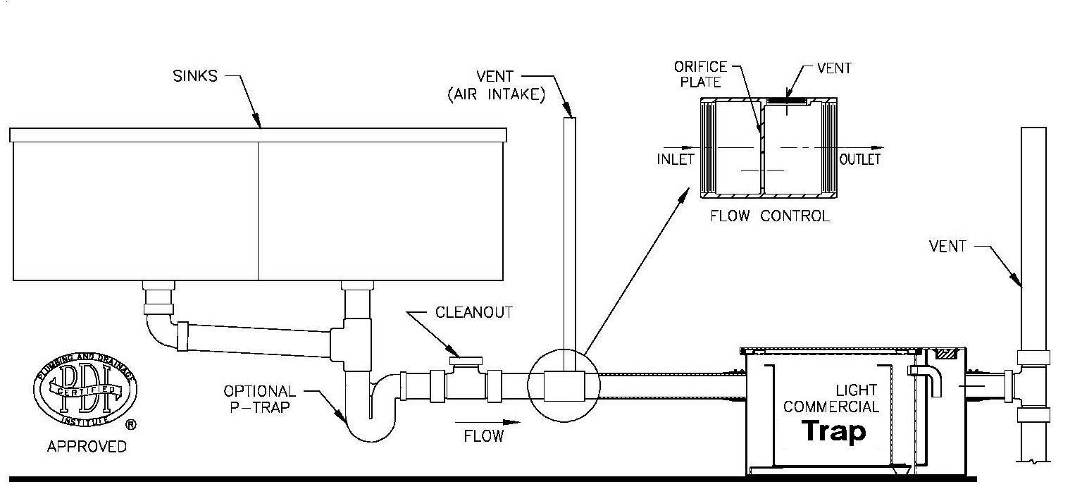 Co 0969 Diagram 2 Under The Sink Grease Trap Diagram Wiring Diagram