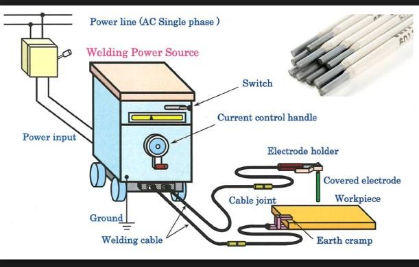 [DIAGRAM_4FR]  BK_4490] Arc Welding Machine Diagram Wiring Diagram | Arc Welding Machine Diagram |  | Papxe Phil Phae Mohammedshrine Librar Wiring 101