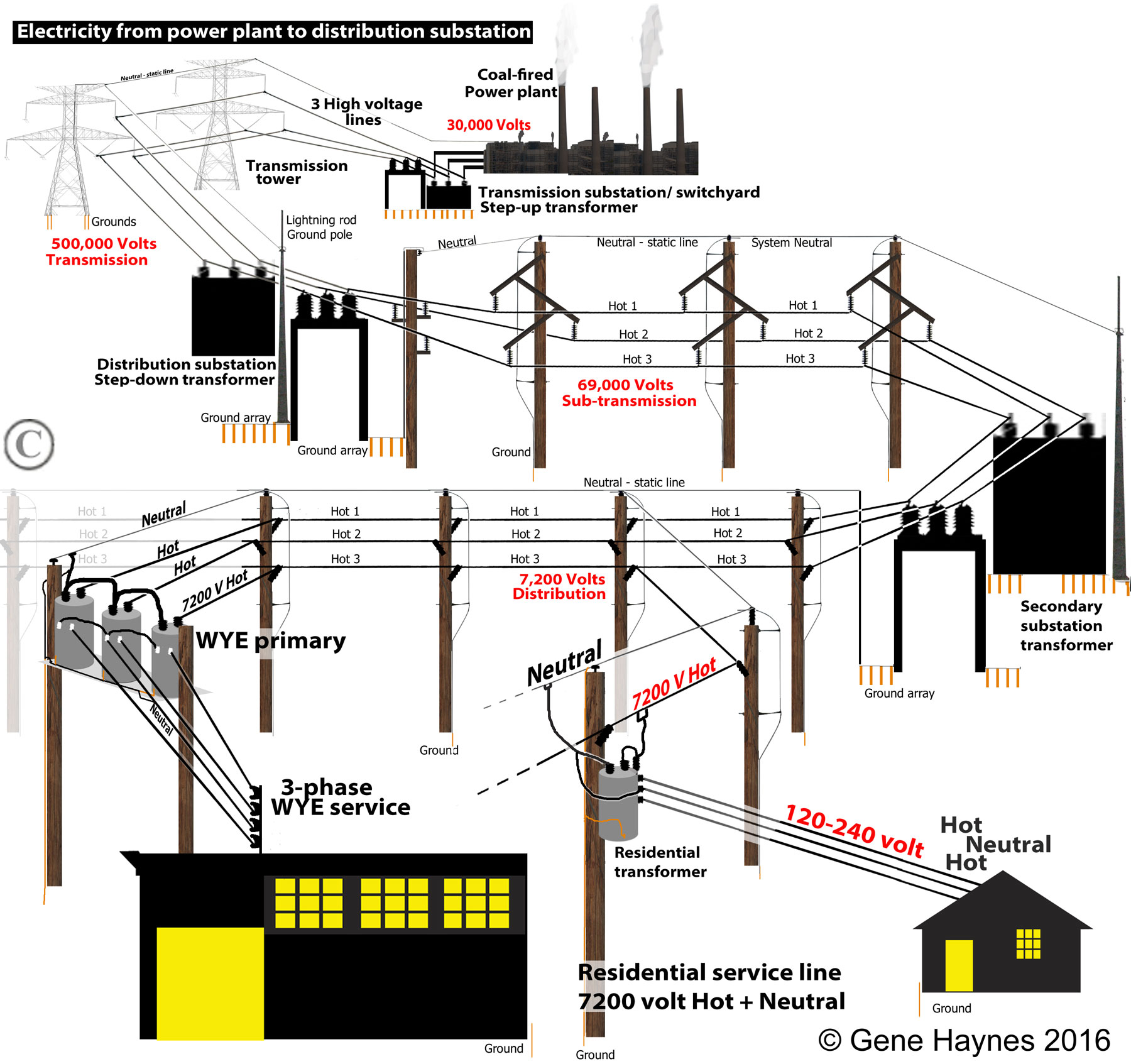 Pleasing Names Of Parts On Electric Pole Wiring Cloud Intelaidewilluminateatxorg