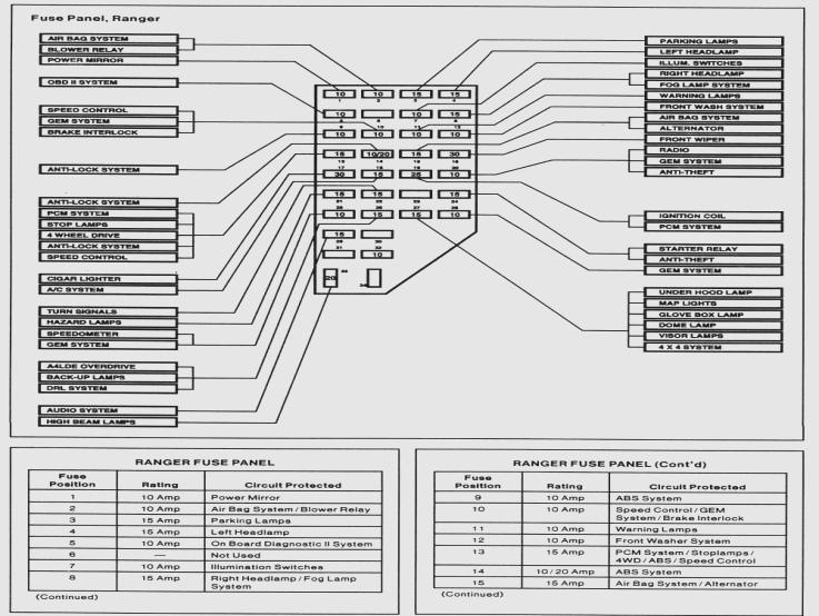 Enjoyable 95 Explorer Fuse Box Diagram Free Download Wiring Diagrams Wiring Cloud Cranvenetmohammedshrineorg