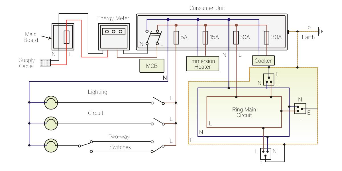 Surprising Learn The Basics Of Home Electrical System Scientech Blog Wiring Cloud Xempagosophoxytasticioscodnessplanboapumohammedshrineorg