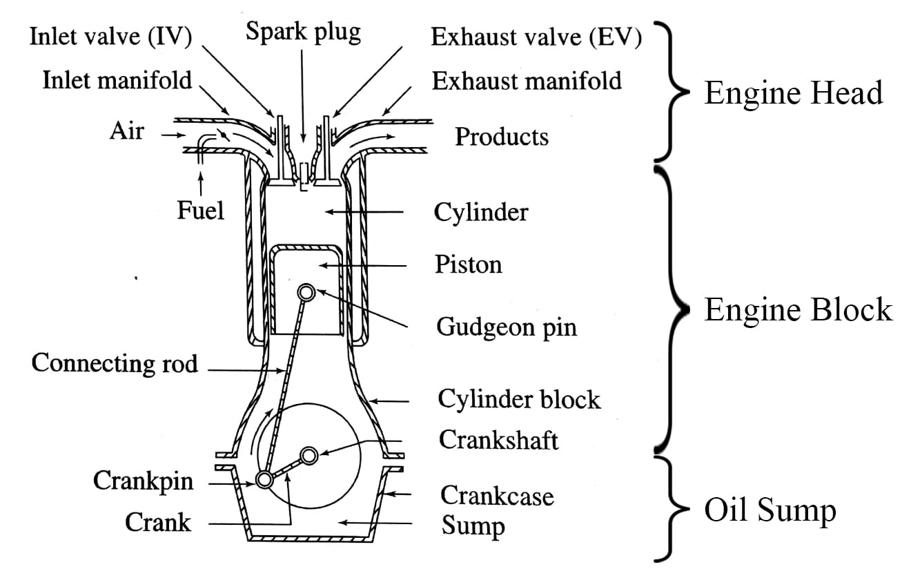Astounding How A Car Engine Works The Functioning Of The Engine And Its Wiring Cloud Cranvenetmohammedshrineorg