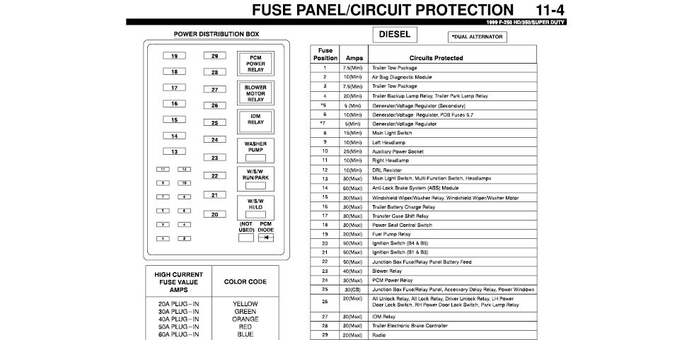 Brilliant Fuse Box For 1999 Ford F250 Wiring Diagram Wiring Cloud Licukosporaidewilluminateatxorg