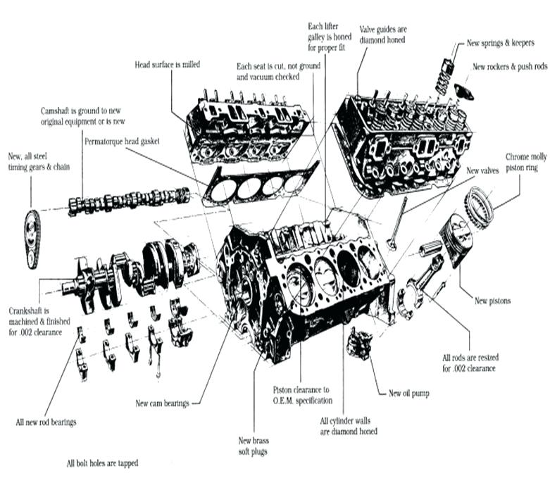 305 Chevy Engine Diagram - Wiring Diagram arch-yap-a -  arch-yap-a.lastanzadeltempo.it | Chevy 305 Engine Diagram |  | lastanzadeltempo.it