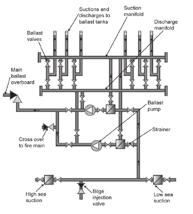 Fabulous Sketches And Diagrams Of Bilge And Ballast Systems For A General Wiring Cloud Dulfrecoveryedborg