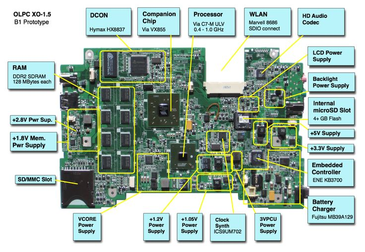 Tremendous Laptop Motherboard Part Names On Dell Motherboard Schematic Diagram Wiring Cloud Grayisramohammedshrineorg