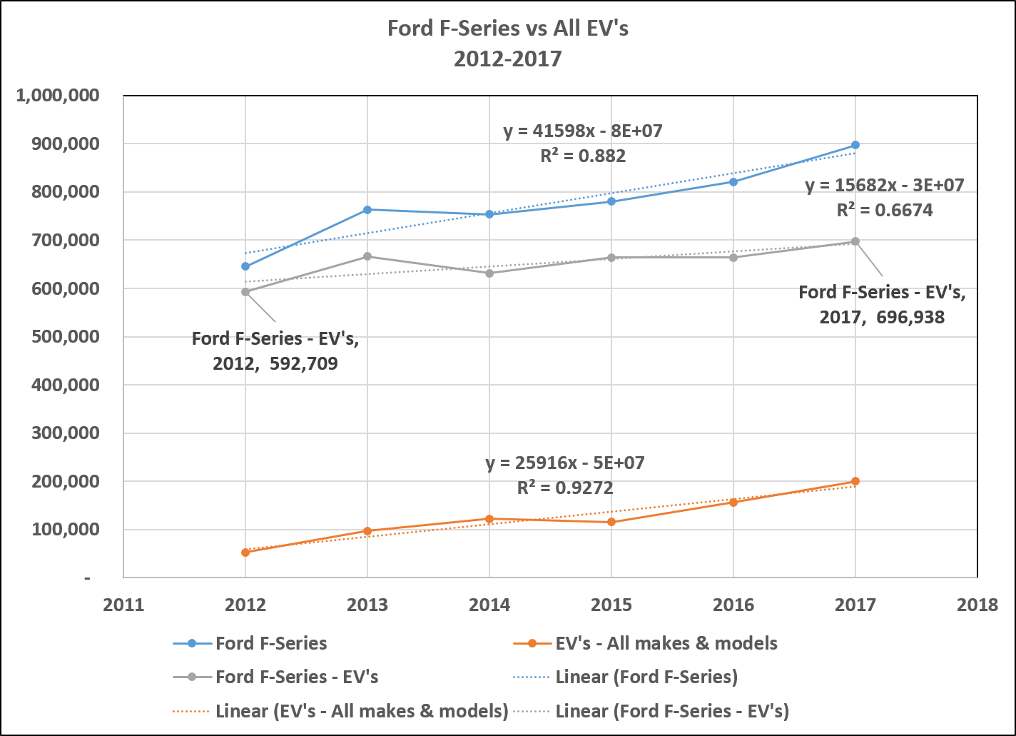 Super 2017 Us Electric Vehicle Sales Fall Further Behind Ford F Series Wiring Cloud Hisonepsysticxongrecoveryedborg