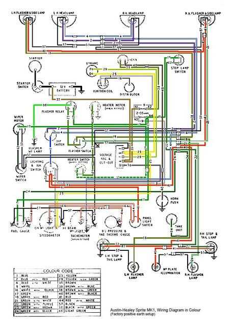 austin healey sprite wiring diagram ol 4201  pin trailer plug wiring diagram on austin healey sprite  pin trailer plug wiring diagram on