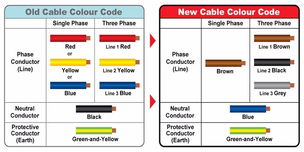 Enjoyable Australian Wiring Colour Codes Basic Electronics Wiring Diagram Wiring Cloud Hisonepsysticxongrecoveryedborg