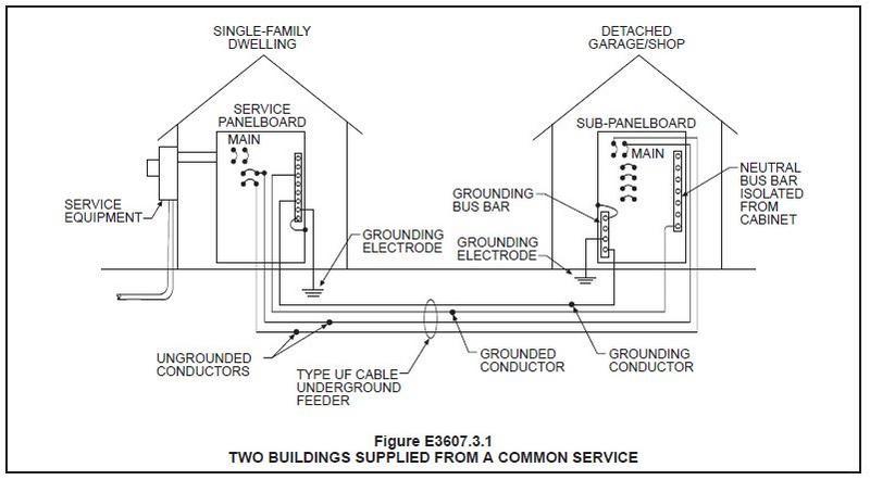 Superb Wiring Diagram For Garage Sub Panel Wiring Diagram G9 Wiring Cloud Eachirenstrafr09Org