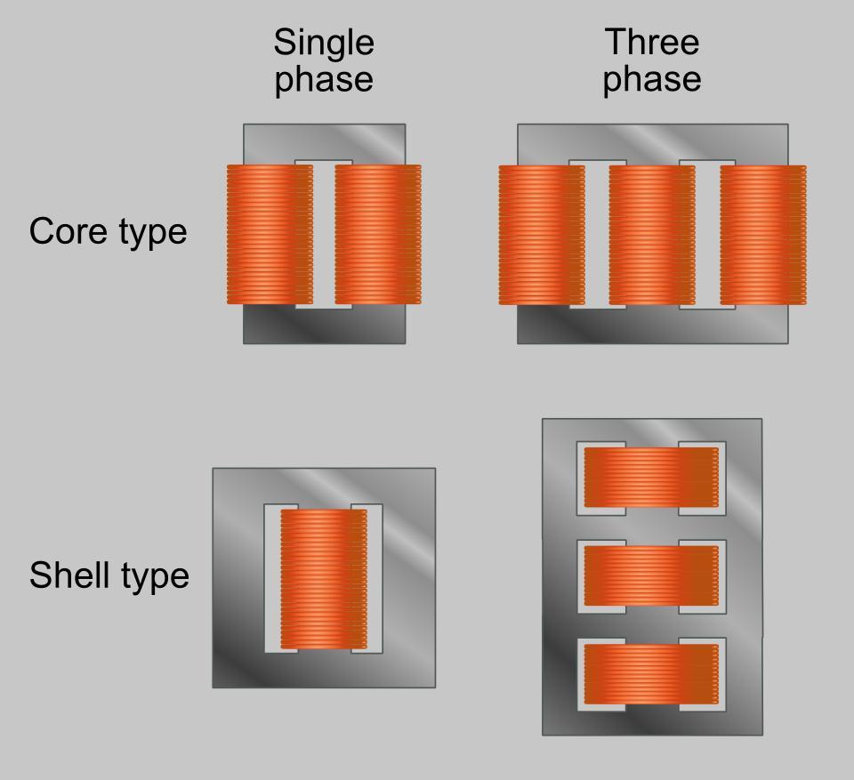 Brilliant Three Phase Transformer Wiring Cloud Staixaidewilluminateatxorg