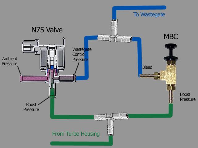 Awe Inspiring N75 Audi S3 Wiring Diagram Wiring Diagram Gp Wiring Cloud Histehirlexornumapkesianilluminateatxorg