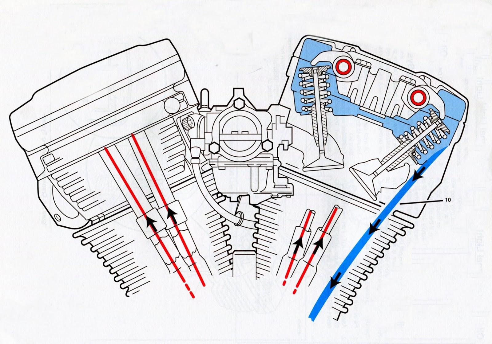 harley davidson evo engine diagram - wiring diagram dare-data-a -  dare-data-a.disnar.it  disnar.it