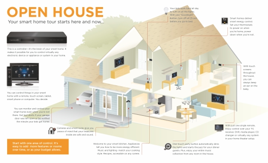 VG_2383] How Do I Wire A House To Be A Smart Home Free DiagramExpe Kumb Isra Mohammedshrine Librar Wiring 101