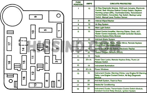 [TBQL_4184]  SE_9428] Wiring Diagram For 1995 Ford Mustang Schematic Wiring | 94 Mustang 3 8 Fuse Box |  | Mang Shopa Nowa Bios Mepta Mohammedshrine Librar Wiring 101