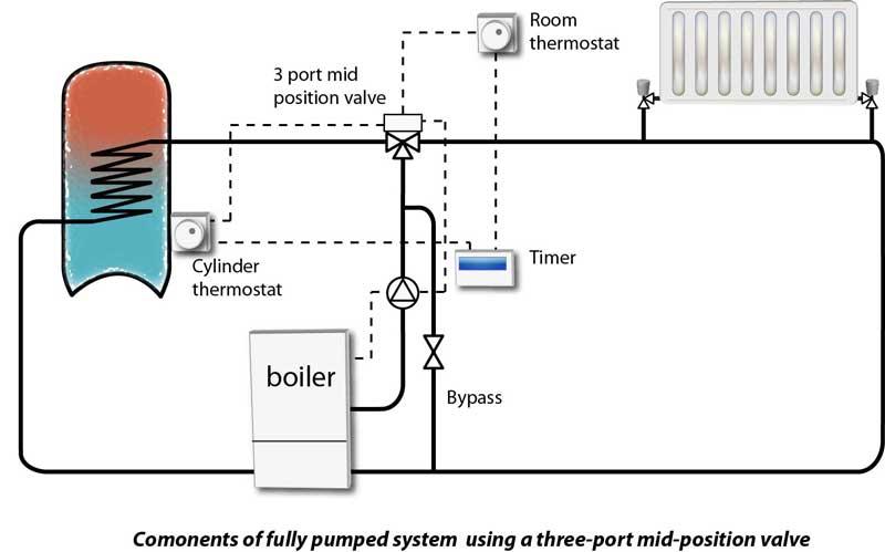 yh3737 plan central heating system schematic wiring