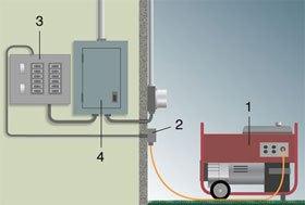 Astounding Generator Installation Christopher A Deao Electrical Contractor Wiring Cloud Loplapiotaidewilluminateatxorg