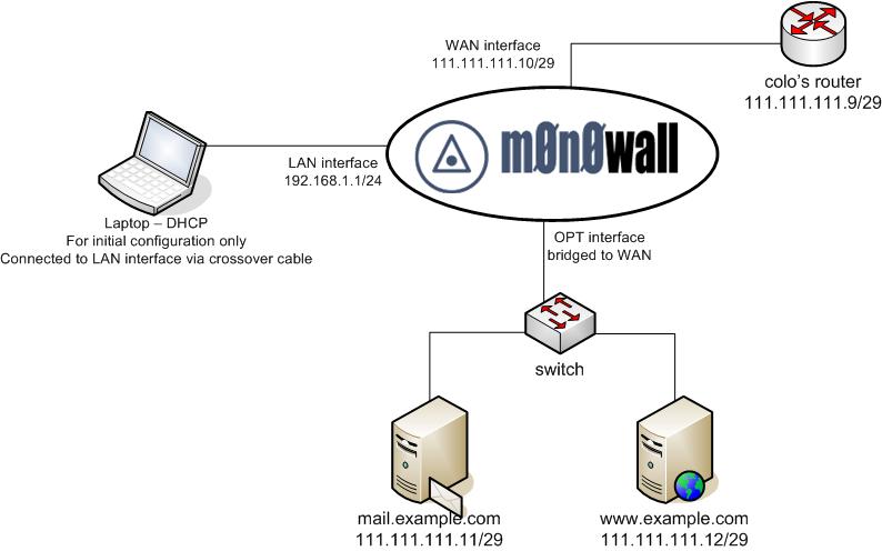 Groovy Explain Network Bridge Diagram Wiring Diagram Third Level Wiring Cloud Staixaidewilluminateatxorg