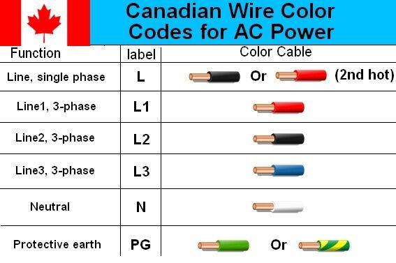 Marvelous Color Wire Diagram Wiring Diagram Wiring Cloud Icalpermsplehendilmohammedshrineorg