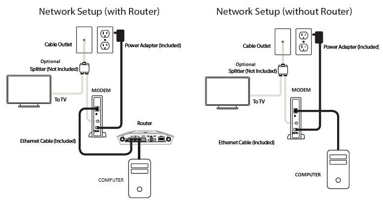 Fantastic Router Modem Wiring Diagram Basic Electronics Wiring Diagram Wiring Cloud Xempagosophoxytasticioscodnessplanboapumohammedshrineorg
