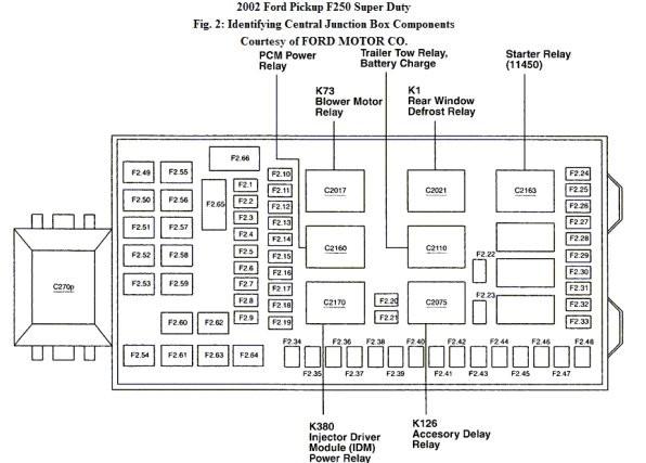 ford super duty fuse panel diagram dz 1747  ford f550 super duty fuse box diagram 2000 ford f250 super duty fuse box diagram ford f550 super duty fuse box diagram
