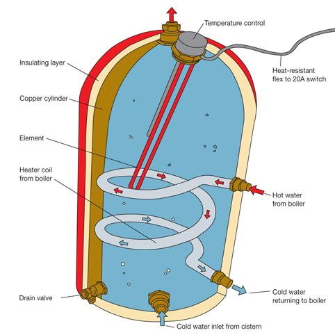 EX_9526] Immersion Heater Diagram Download DiagramNect Hendil Mohammedshrine Librar Wiring 101
