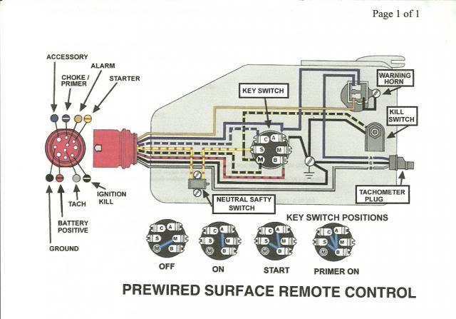 CC_8397] 2000 Johnson 150 Hp Wiring Diagram Wiring Diagram Photos For HelpVenet Hutpa Otene Oliti Hapolo Mohammedshrine Librar Wiring 101