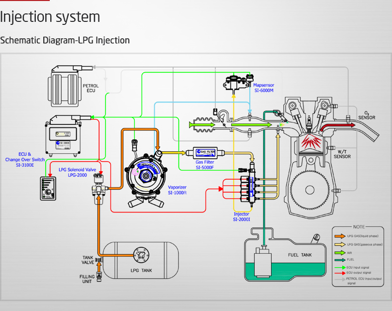 Wondrous Lpg Injection System Diagram Shematic Diagram Lpg Injection Wiring Cloud Overrenstrafr09Org