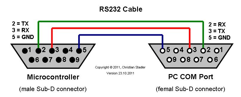 [SCHEMATICS_48IS]  YB_9628] Plug Wiring Diagram How To Wire Electrical Plug Rs232 Db9 Connector  Schematic Wiring | Rs232 Wiring Diagram Pdf |  | Rosz Bupi Inkl Elinu Sulf Abole Norab Genion Hendil Mohammedshrine Librar  Wiring 101