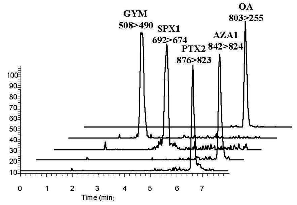 Marvelous Marine Drugs Free Full Text Distribution Of Marine Lipophilic Wiring Cloud Staixaidewilluminateatxorg