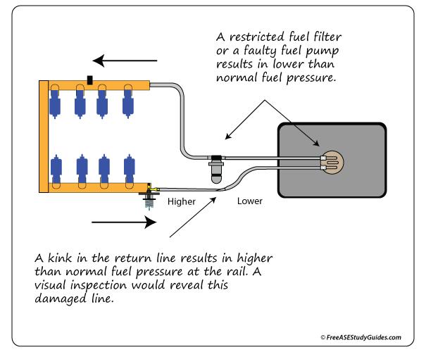 Fantastic High Fuel Pressure Causes And Symptoms Testing Wiring Cloud Domeilariaidewilluminateatxorg