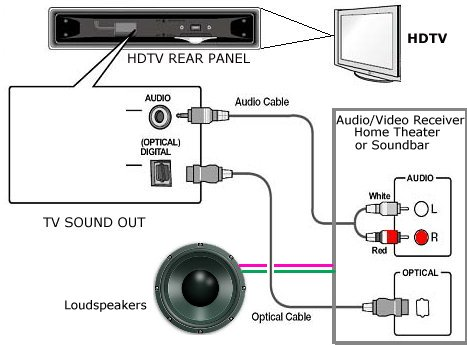 Magnificent How To Connect Tv Audio Sound Out Digital Optical Only To Analog Rca Wiring Cloud Loplapiotaidewilluminateatxorg