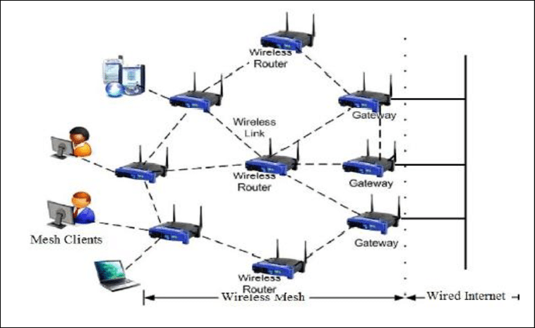 [SCHEMATICS_48IU]  XF_5135] Wireless Mesh Network Diagram Download Diagram | Wireless Mesh Lan Diagram |  | Llonu Trua Vira Mohammedshrine Librar Wiring 101