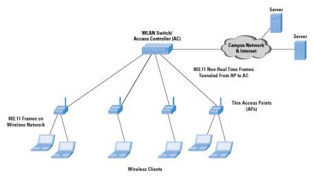 [DIAGRAM_38ZD]  EY_9909] Wireless Netowrk Diagram Schematic Wiring   Wireless Network Architecture Diagram      Oxyl Osuri Bepta Mohammedshrine Librar Wiring 101