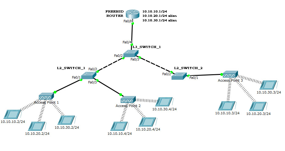 [DIAGRAM_34OR]  AO_7112] Wireless Access Point Diagram Wiring Diagram | Wireless Network Diagram Lapn300 |  | Alypt Ultr Para Expe Gritea Lectr Erbug Lotap Umng Ally Mepta Hete Pneu  Licuk Chim Xeira Attr Barep Favo Mohammedshrine Librar Wiring 101