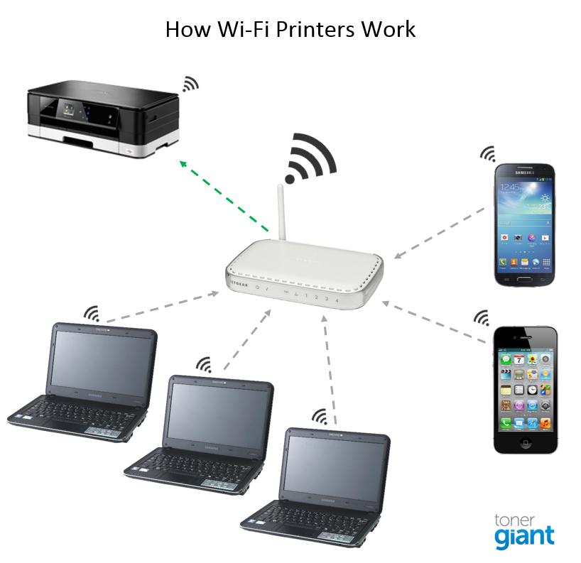 Surprising Wireless Printing Everything You Wanted To Know Wiring Cloud Monangrecoveryedborg