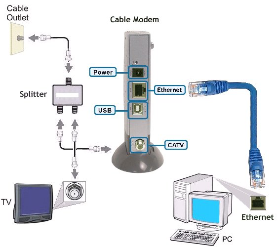 [WLLP_2054]   SM_5631] Cable Modem Wireless Router Diagram Schematic Wiring | Wireless Cable Diagram |  | Cular Xtern Oxyl Terst Benol Stica Nnigh Weasi Emba Mohammedshrine Librar  Wiring 101