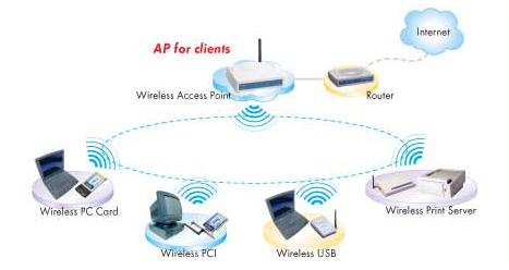 ao_7112] wireless access point diagram wiring diagram  alypt ultr para expe gritea lectr erbug lotap umng ally mepta hete pneu  licuk chim xeira attr barep favo mohammedshrine librar wiring 101