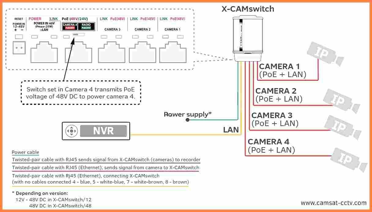 Cctv 12v Wiring Diagram - Wiring Diagrams20.d2.lesvignoblesguimberteau.fr