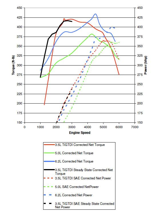 Magnificent How We Dyno Tested Fords 3 5 Liter Ecoboost V 6 And 5 0 Liter V 8 Wiring Cloud Genionhyedimohammedshrineorg