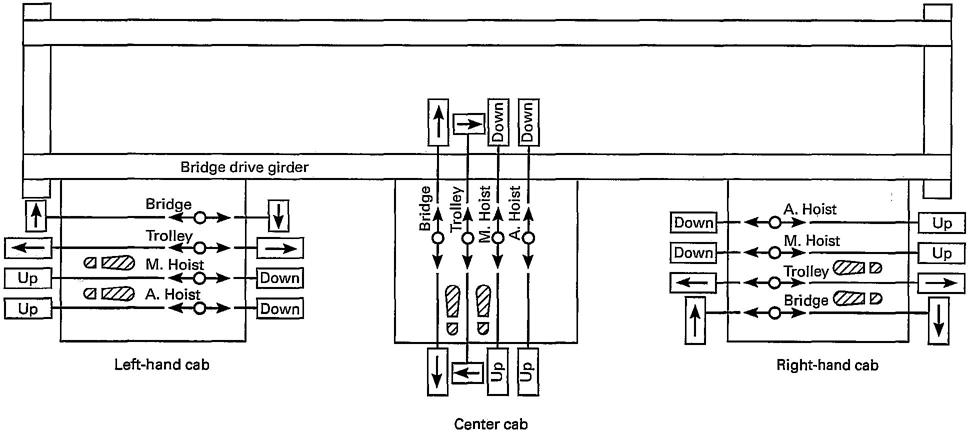 Overhead Crane Demag Wiring Diagram Pdf Hyundai Fuse Box Wiring Dumble Holden Commodore Jeanjaures37 Fr