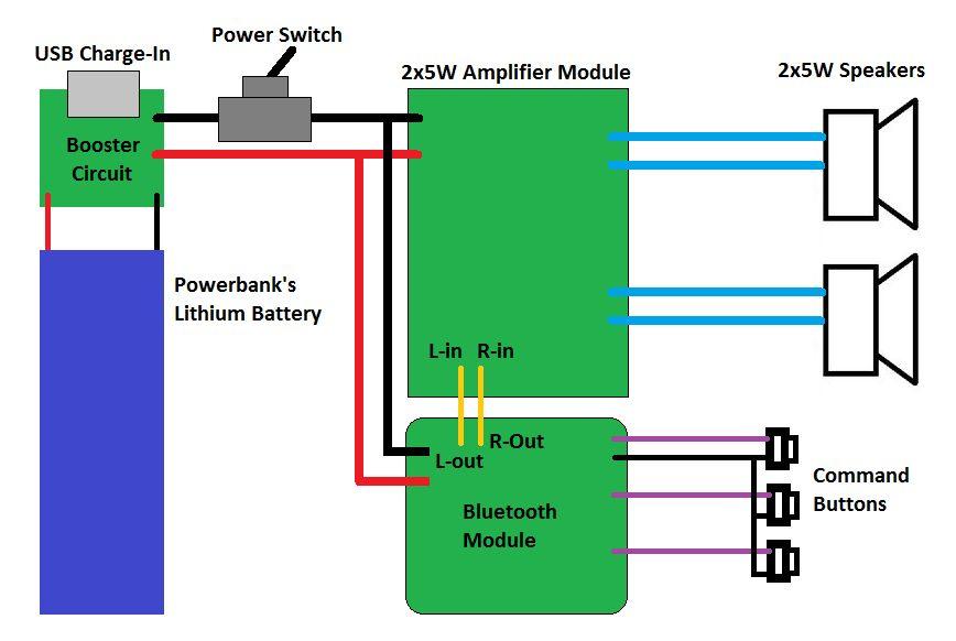 Peachy Bluetooth Speaker Wiring Diagram Wiring Diagram Data Schema Wiring Cloud Dulfrecoveryedborg