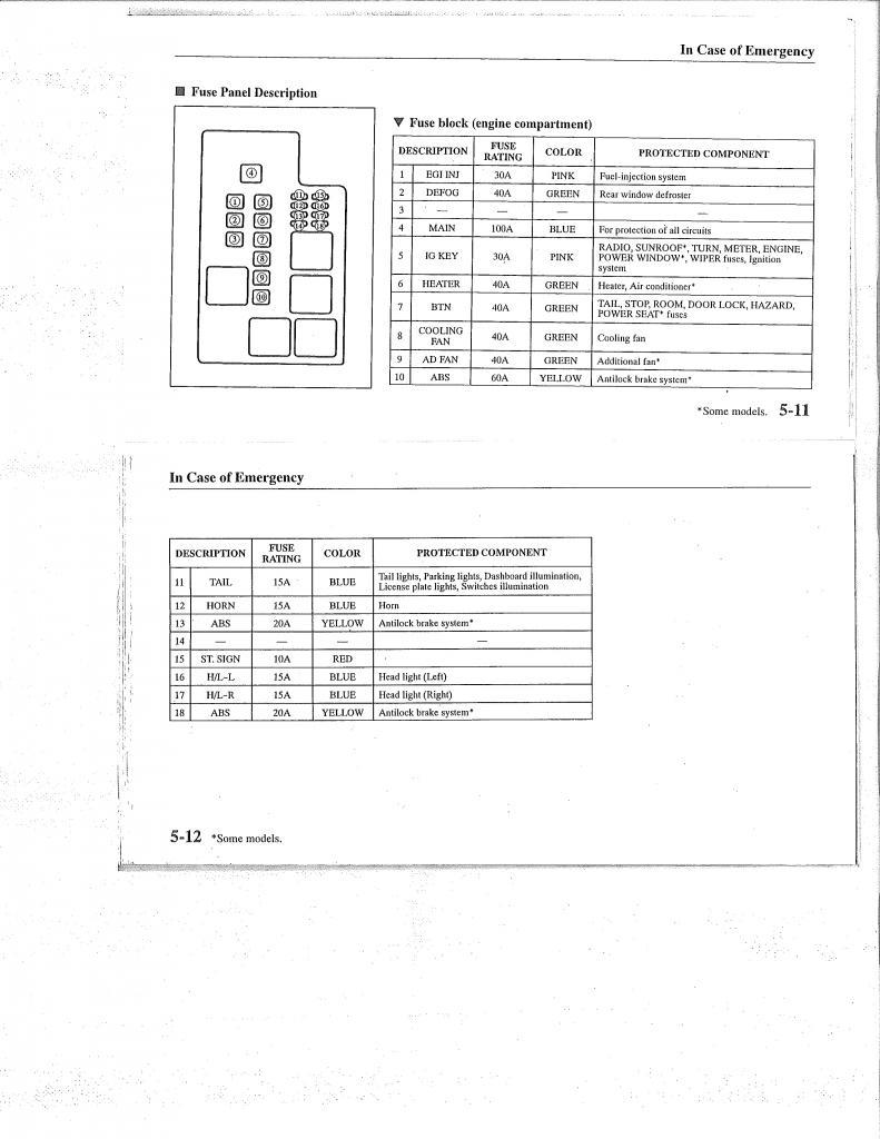 Remarkable 1988 Mazda 626 Fuse Box Diagram Wiring Diagram Data Wiring Cloud Staixaidewilluminateatxorg