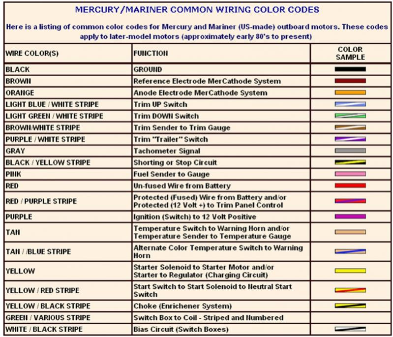 [SCHEMATICS_48EU]  Jaguar Wiring Color Codes - N14 Celect Ecm Wiring Diagram for Wiring  Diagram Schematics | Jaguar Wiring Color Code |  | Wiring Diagram Schematics