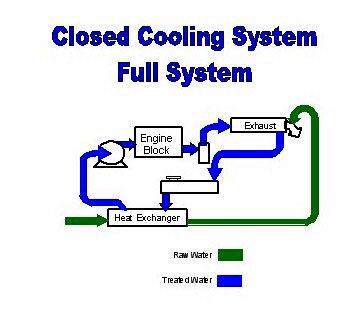 Awe Inspiring Jet Boat Motor Diagram Technical Wiring Diagram Wiring Cloud Itislusmarecoveryedborg