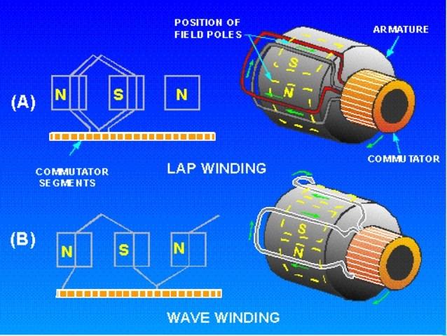 NC_1301] Armature Coil Diagram Schematic WiringSarc Akeb Rect Mohammedshrine Librar Wiring 101