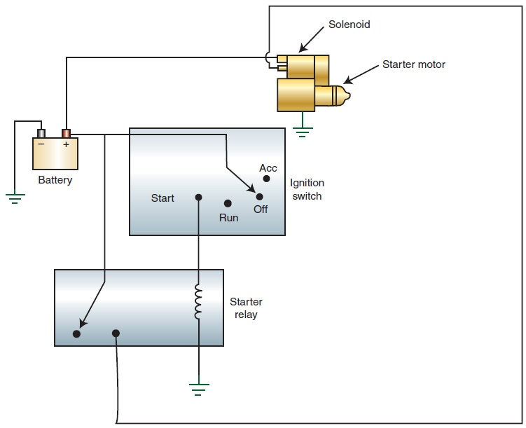 Astounding Starter Control Circuit Components Wiring Cloud Histehirlexornumapkesianilluminateatxorg