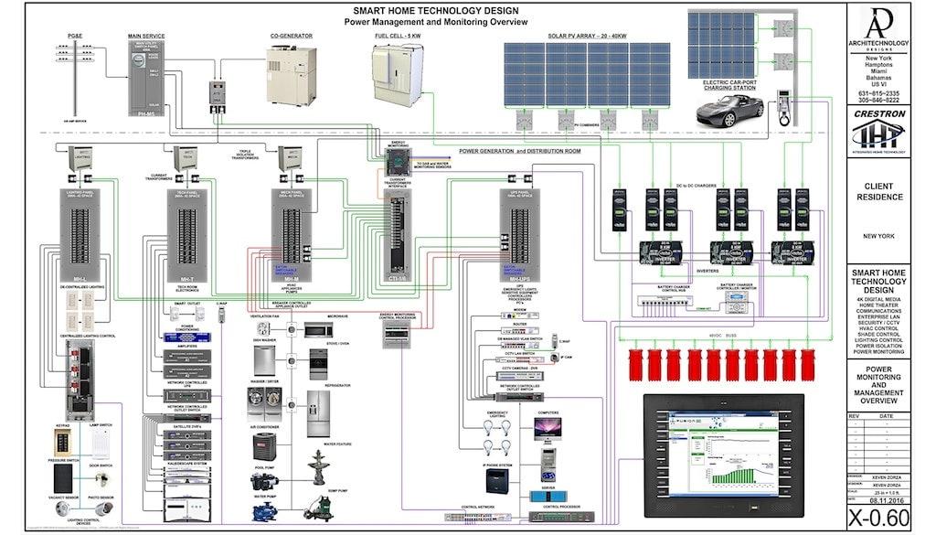 HA_5908] Home Automation Wiring Free Diagram | Basic Wiring Home Automation Hai |  | Over Atolo Rosz Epsy Pap Mohammedshrine Librar Wiring 101