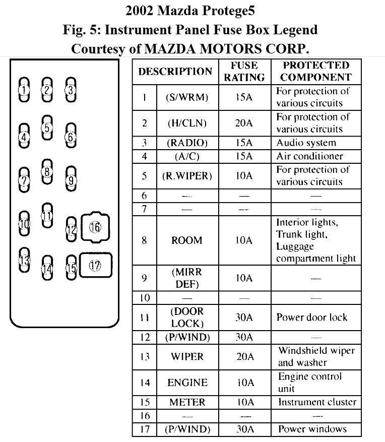 Mazda Protege5 Fuse Diagram Wiring Diagrams Post Core Core Michelegori It